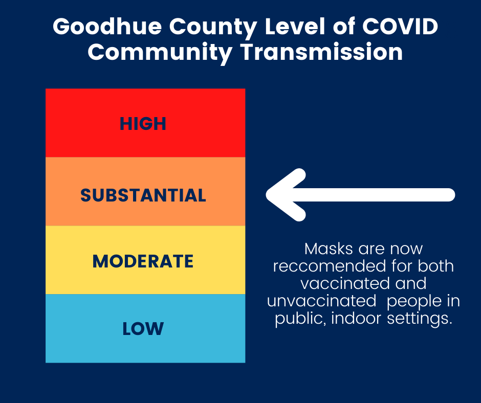 Goodhue County Level of COVID Community Transmission is now Substantial. Masks are recommended for both vaccinated and unvaccinated people in public, indoor settings.